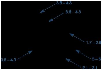 在核酸中的1H NMR谱中观察到的脱氧核糖的关键残基的NMR化学位移