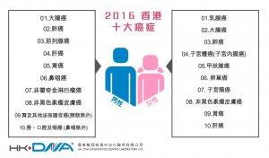 香港癌症基因检测可以提前预防癌症吗?